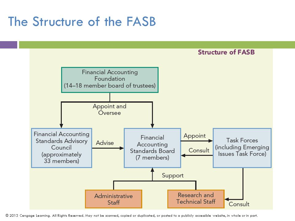 The Structure of the FASB © 2013 Cengage Learning.