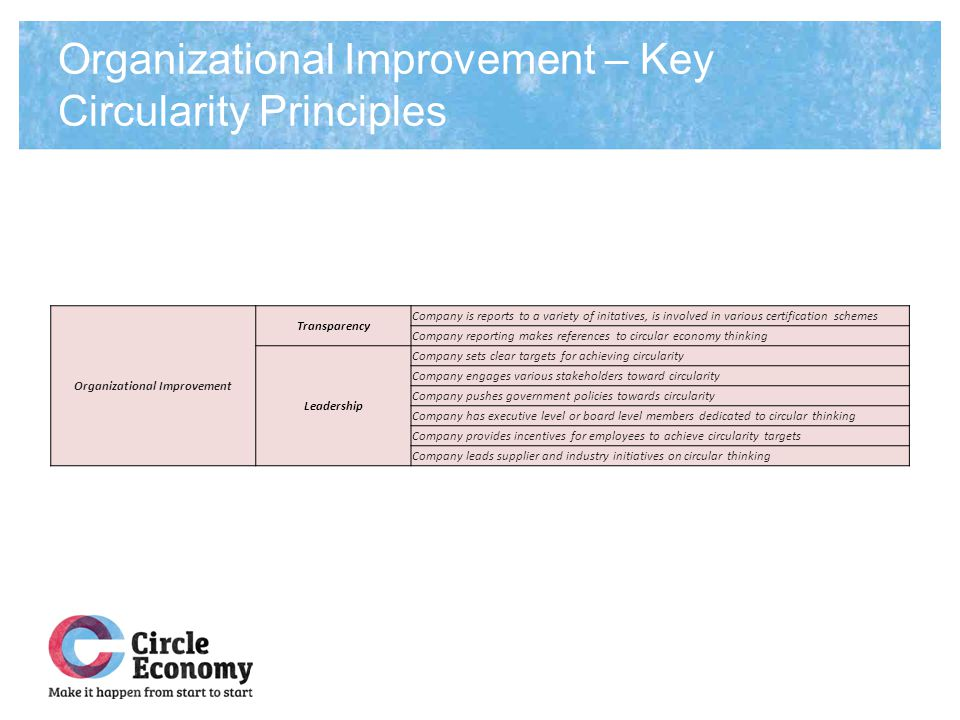 Organizational Improvement – Key Circularity Principles Organizational Improvement Transparency Company is reports to a variety of initatives, is invo