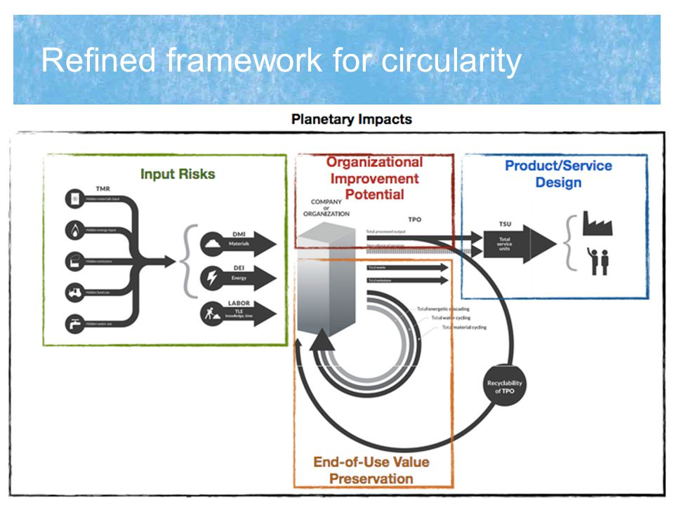 Refined framework for circularity