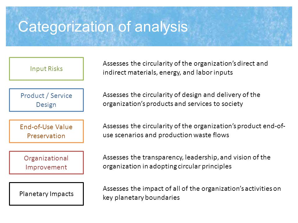 Input Risks – Key Circularity Principles Input Risks Materials and Resources Materials are from renewable sources Materials are from secondary sources rather than primary sources Material needs don t compete with other societal needs for material Materials are not scarce or critical Materials aren t sourced from countries with geo-political risk Materials are sourced from local sources where possible Energy Energy sources do not require critical resources Energy comes from renewable and on-site sources Energy needs don t compete with other societal needs Energy is recovered and reused where possible Labor Job creation is promoted through a dedicated workforce Employee labor rights are supported Worker health and safety is prioritized Labor isn t sourced from countries with geo-political risk