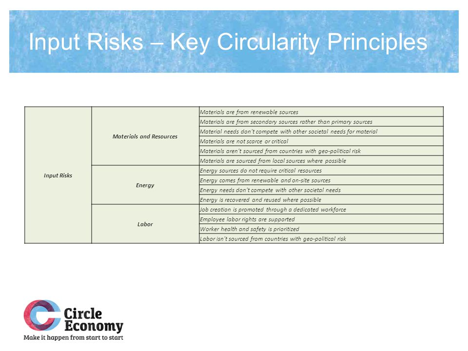 Input Risks – Key Circularity Principles Input Risks Materials and Resources Materials are from renewable sources Materials are from secondary sources