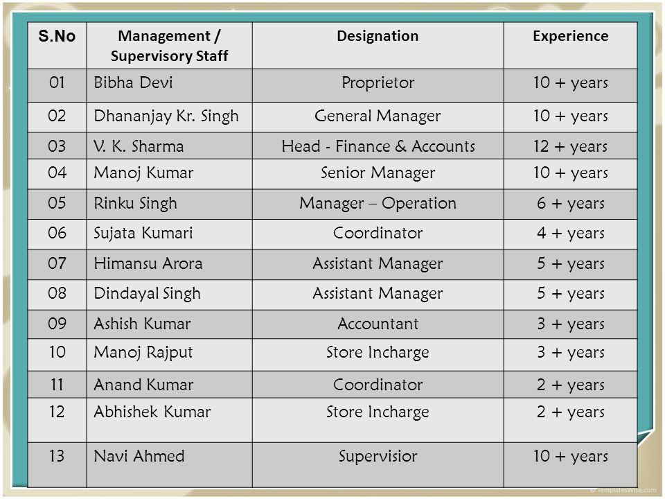 S.No Management / Supervisory Staff DesignationExperience 01Bibha DeviProprietor10 + years 02Dhananjay Kr. SinghGeneral Manager10 + years 03V. K. Shar