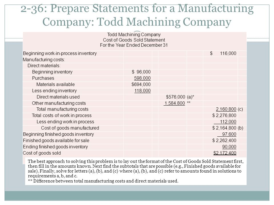 2-36: Prepare Statements for a Manufacturing Company: Todd Machining Company Todd Machining Company Cost of Goods Sold Statement For the Year Ended De