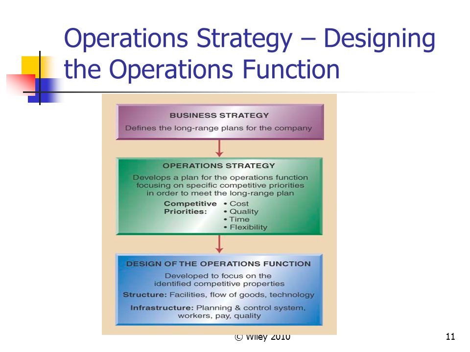 © Wiley 201011 Operations Strategy – Designing the Operations Function