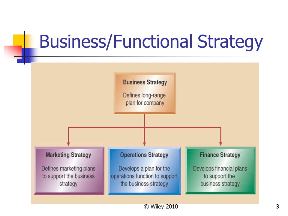 3 Business/Functional Strategy © Wiley 2010