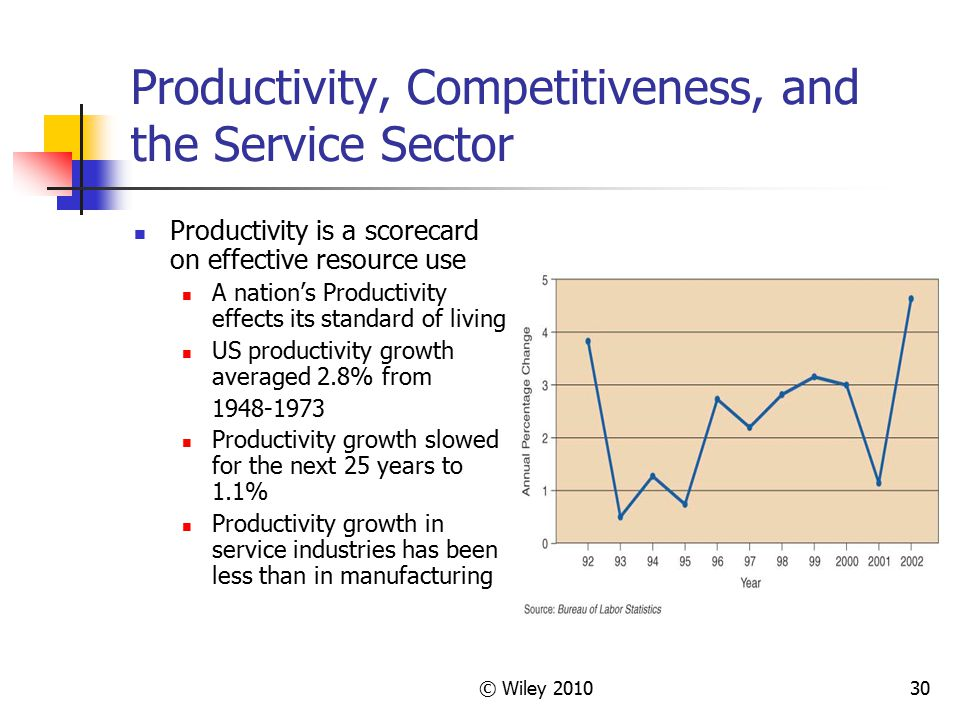 © Wiley 201030 Productivity, Competitiveness, and the Service Sector Productivity is a scorecard on effective resource use A nation's Productivity eff