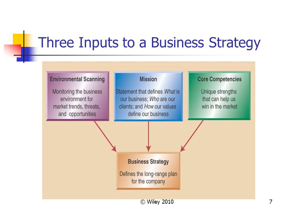 © Wiley 201038 Example: Nestle Brabeck s other strategic goal is transforming Nestle from a set of far-flung operations into a single global machine.
