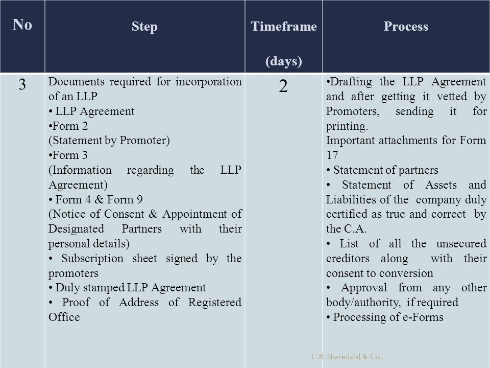 No Step Timeframe (days) Process 3 Documents required for incorporation of an LLP LLP Agreement Form 2 (Statement by Promoter) Form 3 (Information reg