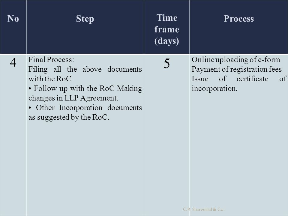 NoStep Time frame (days) Process 4 Final Process: Filing all the above documents with the RoC. Follow up with the RoC Making changes in LLP Agreement.