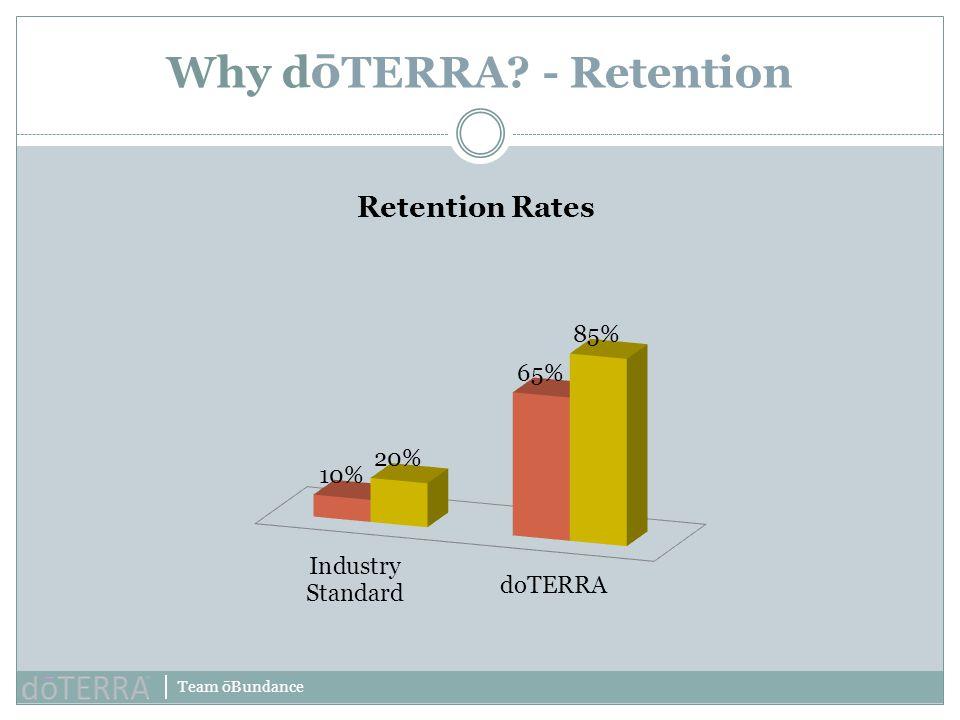 Team ōBundance Why d ō TERRA? - Retention Retention Rates