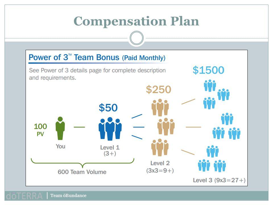 Team ōBundance Compensation Plan