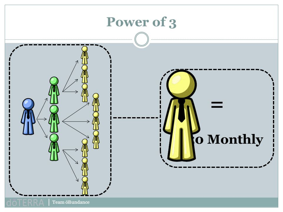 Team ōBundance Power of 3 = $250 Monthly