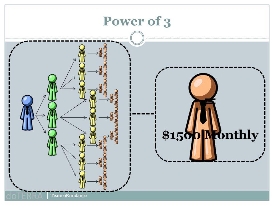 Team ōBundance Power of 3 = $1500 Monthly