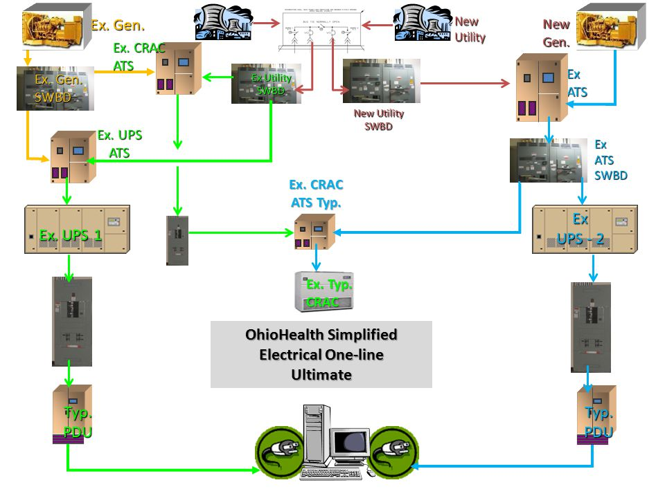 Ex. UPS 1 Typ.PDU Ex. UPS ATS Ex. Gen. Ex Utility SWBD Ex ATS Ex. Typ. CRAC Ex. Gen. SWBD Typ.PDU OhioHealth Simplified Electrical One-line Ultimate E