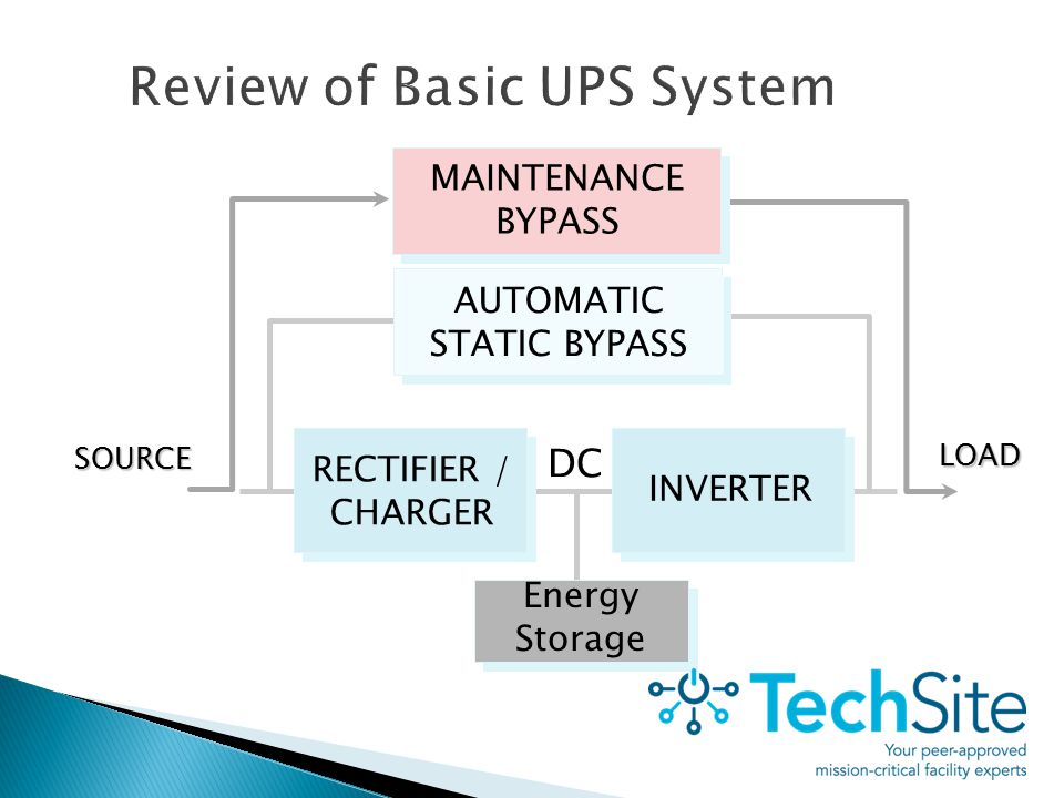 AUTOMATIC STATIC BYPASS Energy Storage RECTIFIER / CHARGER LOAD INVERTER DCSOURCE MAINTENANCE BYPASS Review of Basic UPS System