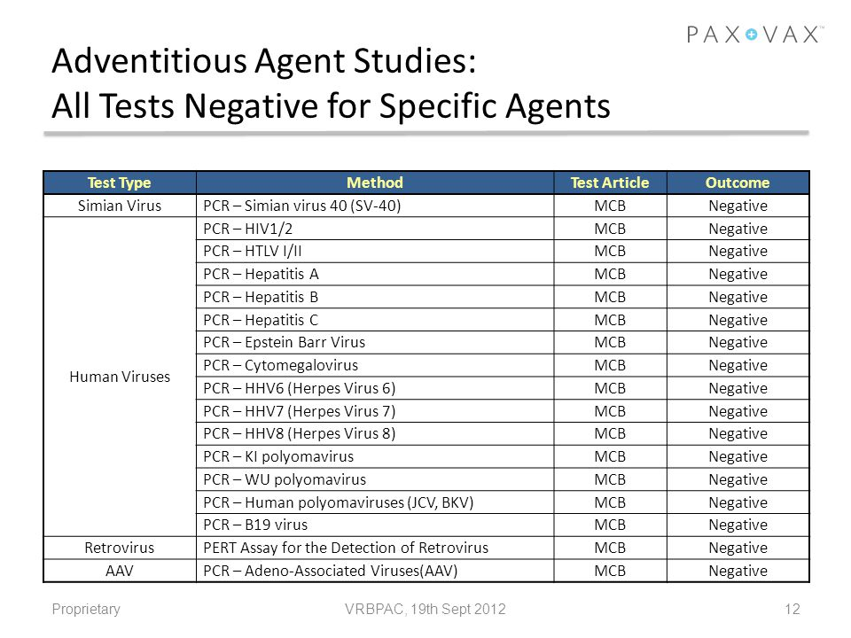 Adventitious Agent Studies: All Tests Negative for Specific Agents Test TypeMethodTest ArticleOutcome Simian VirusPCR – Simian virus 40 (SV-40)MCBNega