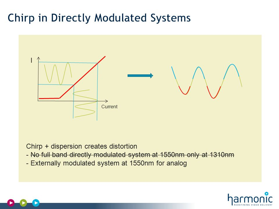Harmonic Confidential I Current Chirp + dispersion creates distortion - No full band directly modulated system at 1550nm only at 1310nm - Externally modulated system at 1550nm for analog