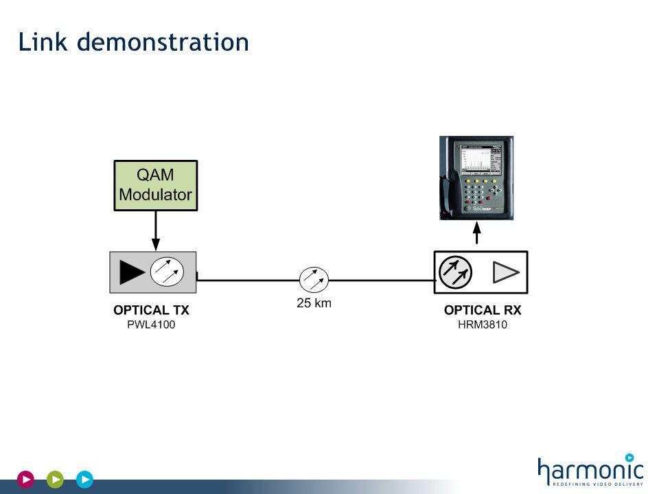 Harmonic Confidential