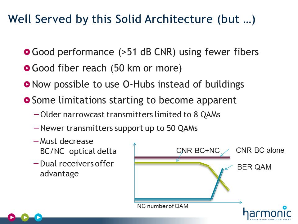 Harmonic Confidential Good performance (>51 dB CNR) using fewer fibers Good fiber reach (50 km or more) Now possible to use O-Hubs instead of buildings Some limitations starting to become apparent − Older narrowcast transmitters limited to 8 QAMs − Newer transmitters support up to 50 QAMs CNR BC alone CNR BC+NC NC number of QAM BER QAM − Must decrease BC/NC optical delta − Dual receivers offer advantage
