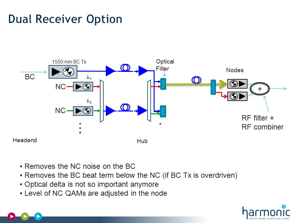 Headend 1550-nm BC Tx 1 2 Hub Nodes Optical Filter BC NC + RF filter + RF combiner Removes the NC noise on the BC Removes the BC beat term below the NC (if BC Tx is overdriven) Optical delta is not so important anymore Level of NC QAMs are adjusted in the node