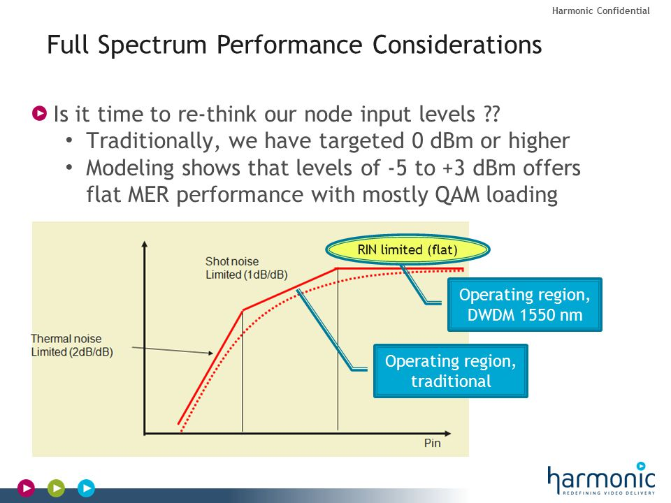 Harmonic Confidential Full Spectrum Performance Considerations Is it time to re-think our node input levels .