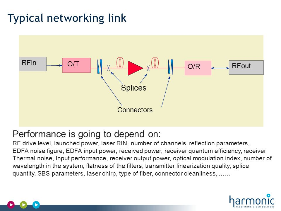 Harmonic Confidential O/T O/R RFin RFout Splices Connectors Transmitter fiber splice/connector Optical amplifier Receiver Performance is going to depend on: RF drive level, launched power, laser RIN, number of channels, reflection parameters, EDFA noise figure, EDFA input power, received power, receiver quantum efficiency, receiver Thermal noise, Input performance, receiver output power, optical modulation index, number of wavelength in the system, flatness of the filters, transmitter linearization quality, splice quantity, SBS parameters, laser chirp, type of fiber, connector cleanliness, ……