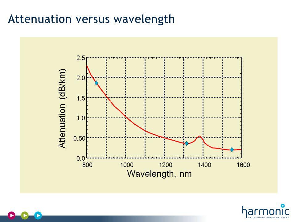 Harmonic Confidential Wavelength, nm -120 -100 -80 -60 -40 -20 0 20 40 8001000120014001600 Dispersion [ps/(nm* km)] Standard Dispersion Shift Dispersion Flat