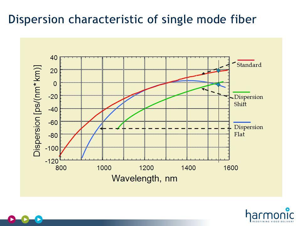 Harmonic Confidential Linewidth RIN noise Wavelength Center wavelength (nm) Power (dBm or mW) (0dBm=1mW, 10dBm=10mW, 20dBm=100mW) Linewidth (typical MHz) RIN noise (typical 155dB/Hz) Chirp (MHz/mA)