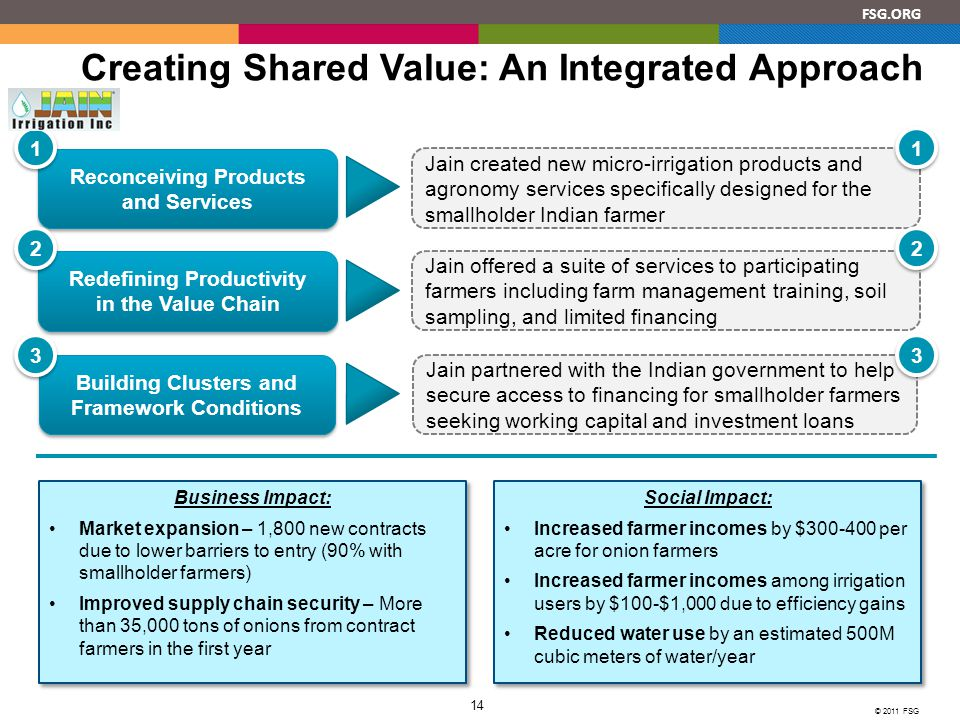 FSG.ORG © 2011 FSG 14 Creating Shared Value: An Integrated Approach Building Clusters and Framework Conditions Redefining Productivity in the Value Chain Reconceiving Products and Services 1 1 3 3 2 2 Jain partnered with the Indian government to help secure access to financing for smallholder farmers seeking working capital and investment loans Jain offered a suite of services to participating farmers including farm management training, soil sampling, and limited financing Jain created new micro-irrigation products and agronomy services specifically designed for the smallholder Indian farmer 1 1 3 3 2 2 Business Impact: Market expansion – 1,800 new contracts due to lower barriers to entry (90% with smallholder farmers) Improved supply chain security – More than 35,000 tons of onions from contract farmers in the first year Business Impact: Market expansion – 1,800 new contracts due to lower barriers to entry (90% with smallholder farmers) Improved supply chain security – More than 35,000 tons of onions from contract farmers in the first year Social Impact: Increased farmer incomes by $300-400 per acre for onion farmers Increased farmer incomes among irrigation users by $100-$1,000 due to efficiency gains Reduced water use by an estimated 500M cubic meters of water/year Social Impact: Increased farmer incomes by $300-400 per acre for onion farmers Increased farmer incomes among irrigation users by $100-$1,000 due to efficiency gains Reduced water use by an estimated 500M cubic meters of water/year