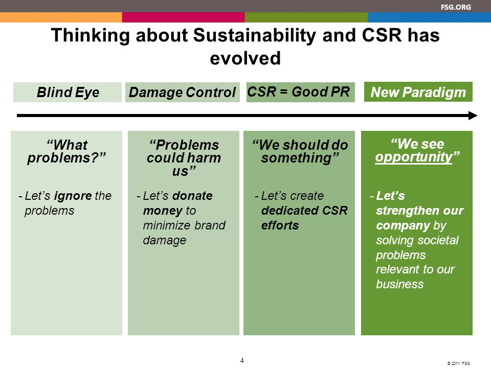 FSG.ORG © 2011 FSG 4 CSR = Good PR Damage ControlBlind Eye Thinking about Sustainability and CSR has evolved -Let's donate money to minimize brand damage Problems could harm us -Let's create dedicated CSR efforts We should do something What problems? -Let's ignore the problems New Paradigm -Let's strengthen our company by solving societal problems relevant to our business We see opportunity