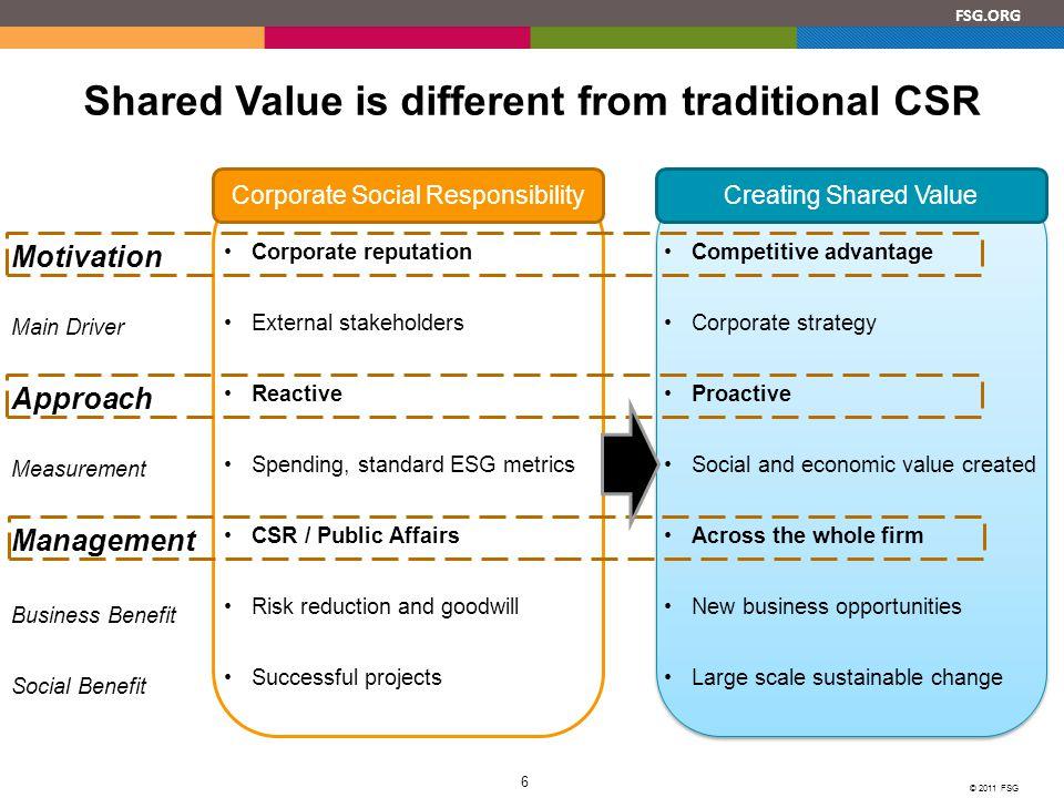 FSG.ORG © 2011 FSG 7 How do companies create Shared Value.