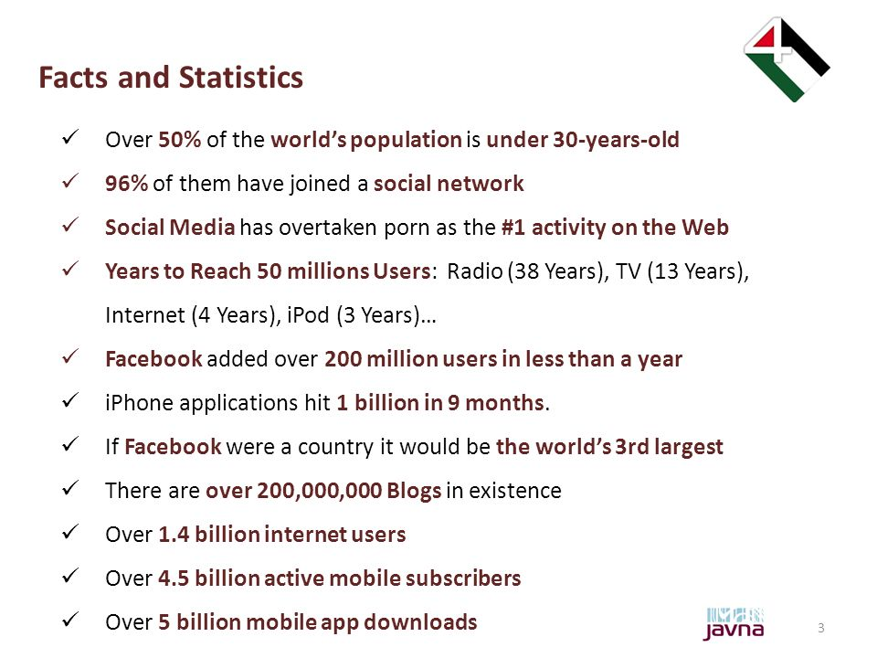 3 Facts and Statistics Over 50% of the world's population is under 30-years-old 96% of them have joined a social network Social Media has overtaken porn as the #1 activity on the Web Years to Reach 50 millions Users: Radio (38 Years), TV (13 Years), Internet (4 Years), iPod (3 Years)… Facebook added over 200 million users in less than a year iPhone applications hit 1 billion in 9 months.