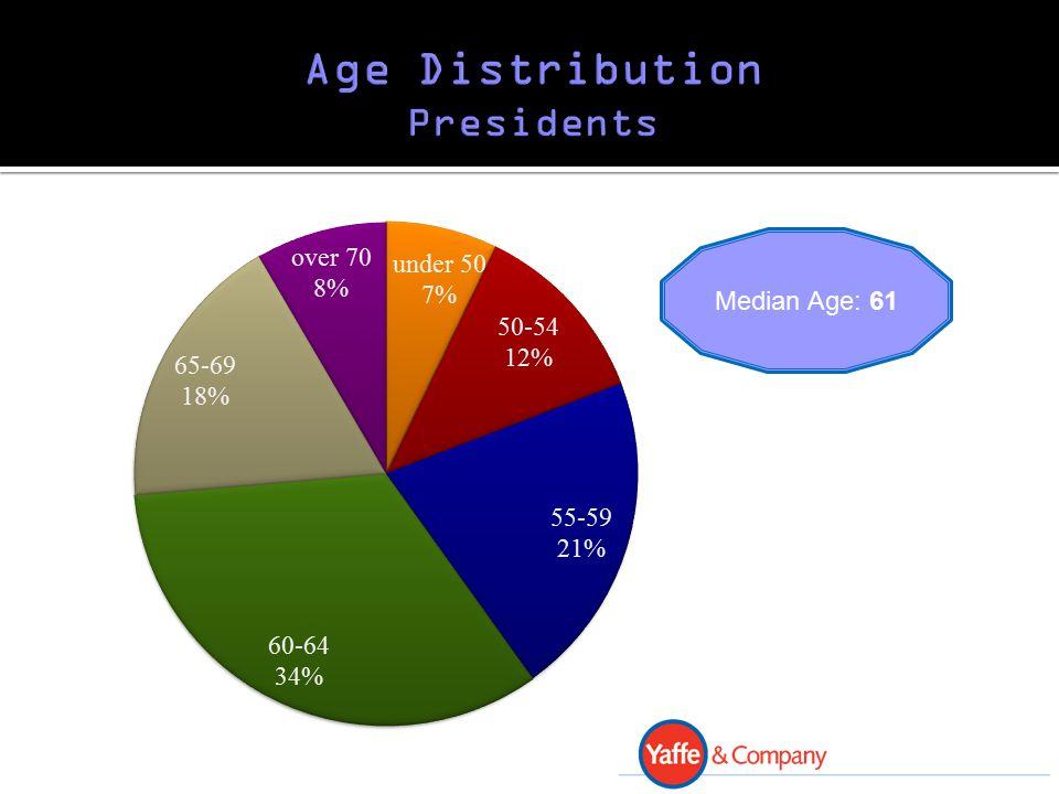 Median Age: 61