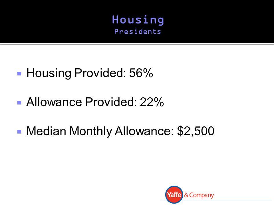  Housing Provided: 56%  Allowance Provided: 22%  Median Monthly Allowance: $2,500