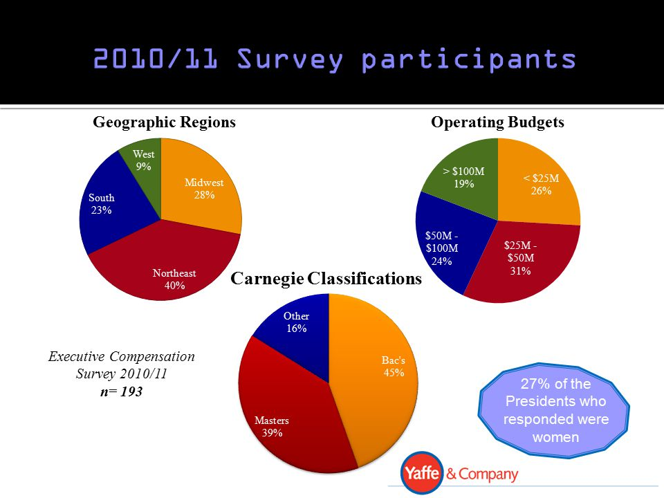 2010/11 Survey Eligible: 19% Median of Max Opportunity: 25% Received: 58% Median Received: $10,000