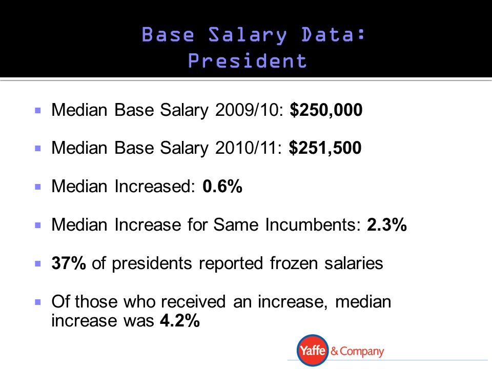  Median Base Salary 2009/10: $250,000  Median Base Salary 2010/11: $251,500  Median Increased: 0.6%  Median Increase for Same Incumbents: 2.3%  37% of presidents reported frozen salaries  Of those who received an increase, median increase was 4.2%