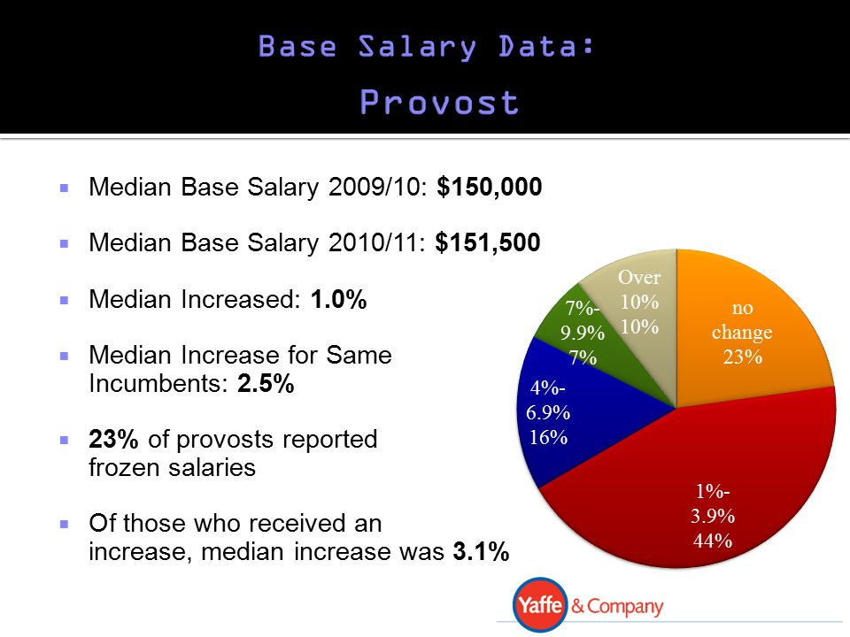  Median Base Salary 2009/10: $150,000  Median Base Salary 2010/11: $151,500  Median Increased: 1.0%  Median Increase for Same Incumbents: 2.5%  23% of provosts reported frozen salaries  Of those who received an increase, median increase was 3.1%