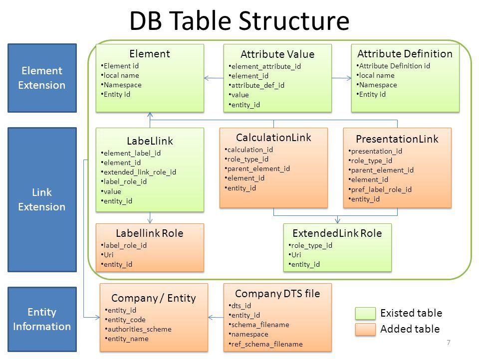 DB Table Structure 7 Element Element id local name Namespace Entity id Element Element id local name Namespace Entity id CalculationLink calculation_id role_type_id parent_element_id element_id entity_id CalculationLink calculation_id role_type_id parent_element_id element_id entity_id Attribute Definition Attribute Definition id local name Namespace Entity id Attribute Definition Attribute Definition id local name Namespace Entity id Attribute Value element_attribute_id element_id attribute_def_id value entity_id Attribute Value element_attribute_id element_id attribute_def_id value entity_id LabeLlink element_label_id element_id extended_link_role_id label_role_id value entity_id LabeLlink element_label_id element_id extended_link_role_id label_role_id value entity_id ExtendedLink Role role_type_id Uri entity_id ExtendedLink Role role_type_id Uri entity_id Labellink Role label_role_id Uri entity_id Labellink Role label_role_id Uri entity_id PresentationLink presentation_id role_type_id parent_element_id element_id pref_label_role_id entity_id PresentationLink presentation_id role_type_id parent_element_id element_id pref_label_role_id entity_id Company / Entity entity_id entity_code authorities_scheme entity_name Company / Entity entity_id entity_code authorities_scheme entity_name Company DTS file dts_id entity_id schema_filename namespace ref_schema_filename Company DTS file dts_id entity_id schema_filename namespace ref_schema_filename Element Extension Link Extension Entity Information Existed table Added table