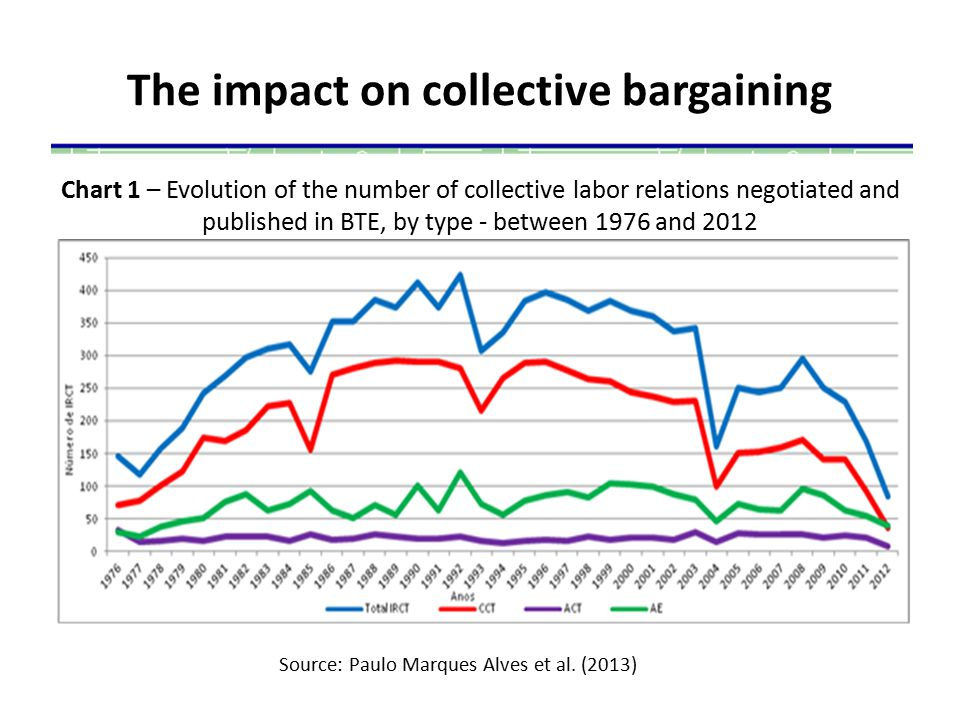 The impact on collective bargaining Chart 1 – Evolution of the number of collective labor relations negotiated and published in BTE, by type - between