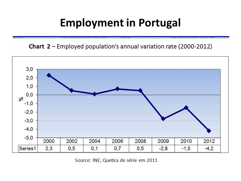 Employment in Portugal Chart 2 – Employed population's annual variation rate (2000-2012) Source: INE; Quebra de série em 2011