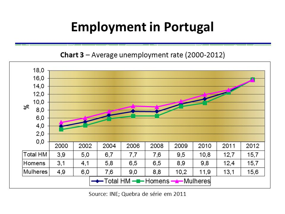 Employment in Portugal Chart 3 – Average unemployment rate (2000-2012) Source: INE; Quebra de série em 2011