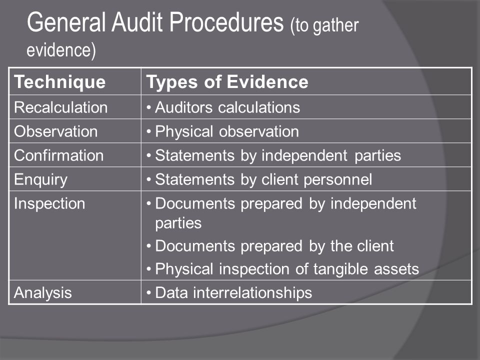 General Audit Procedures (to gather evidence) TechniqueTypes of Evidence RecalculationAuditors calculations ObservationPhysical observation ConfirmationStatements by independent parties EnquiryStatements by client personnel InspectionDocuments prepared by independent parties Documents prepared by the client Physical inspection of tangible assets AnalysisData interrelationships