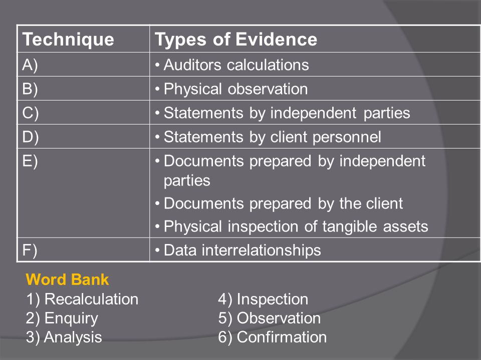 TechniqueTypes of Evidence A)Auditors calculations B)Physical observation C)Statements by independent parties D)Statements by client personnel E)Documents prepared by independent parties Documents prepared by the client Physical inspection of tangible assets F)Data interrelationships Word Bank 1) Recalculation4) Inspection 2) Enquiry5) Observation 3) Analysis6) Confirmation
