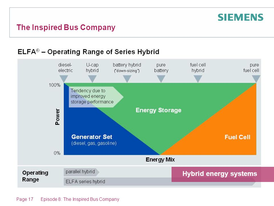 Page 17Episode 8: The Inspired Bus Company The Inspired Bus Company Hybrid energy systems