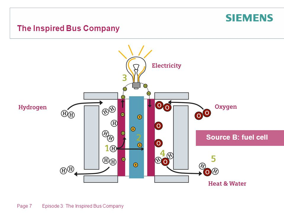 Page 7Episode 3: The Inspired Bus Company The Inspired Bus Company Source B: fuel cell