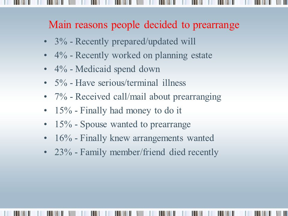 Main reasons people decided to prearrange 3% - Recently prepared/updated will 4% - Recently worked on planning estate 4% - Medicaid spend down 5% - Have serious/terminal illness 7% - Received call/mail about prearranging 15% - Finally had money to do it 15% - Spouse wanted to prearrange 16% - Finally knew arrangements wanted 23% - Family member/friend died recently
