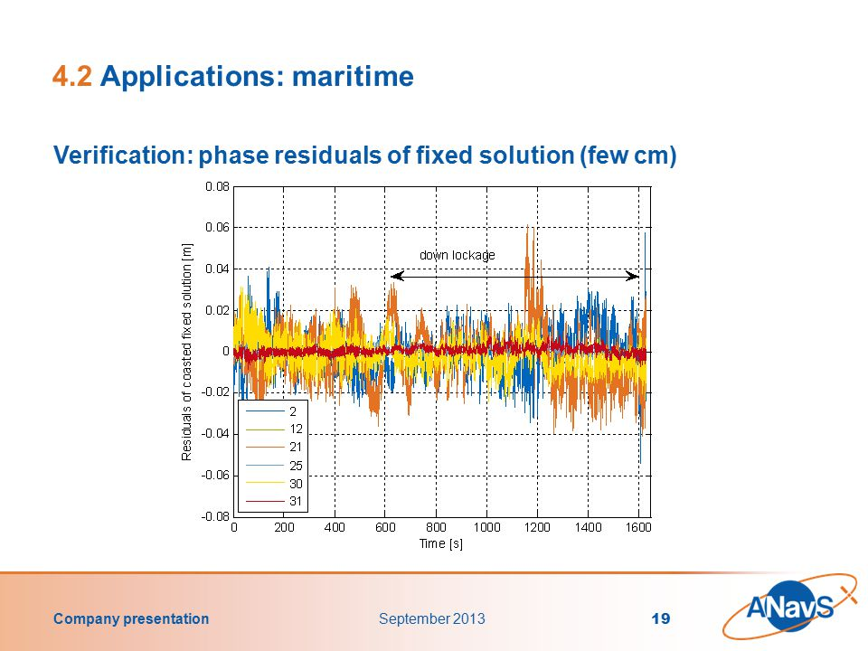 Company presentation September 2013 19 4.2 Applications: maritime Verification: phase residuals of fixed solution (few cm)