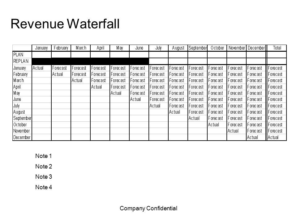 Company Confidential Revenue Waterfall Note 1 Note 2 Note 3 Note 4