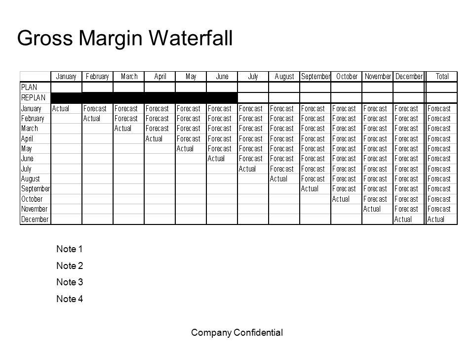 Company Confidential Gross Margin Waterfall Note 1 Note 2 Note 3 Note 4
