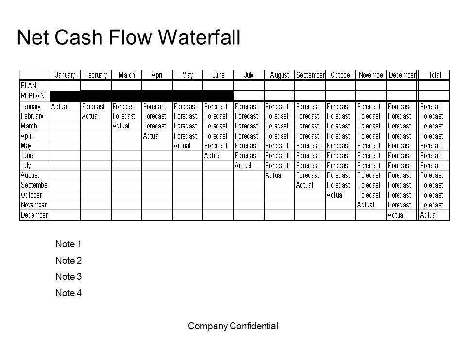 Company Confidential Net Cash Flow Waterfall Note 1 Note 2 Note 3 Note 4